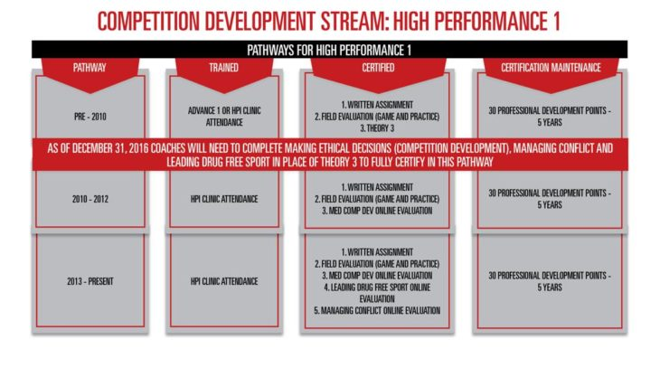 nccp_pathway_for_high_performace_e_large