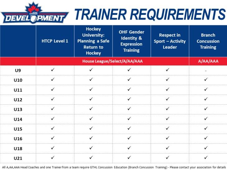 Trainer Checklist (3)