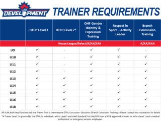 Trainer Checklist