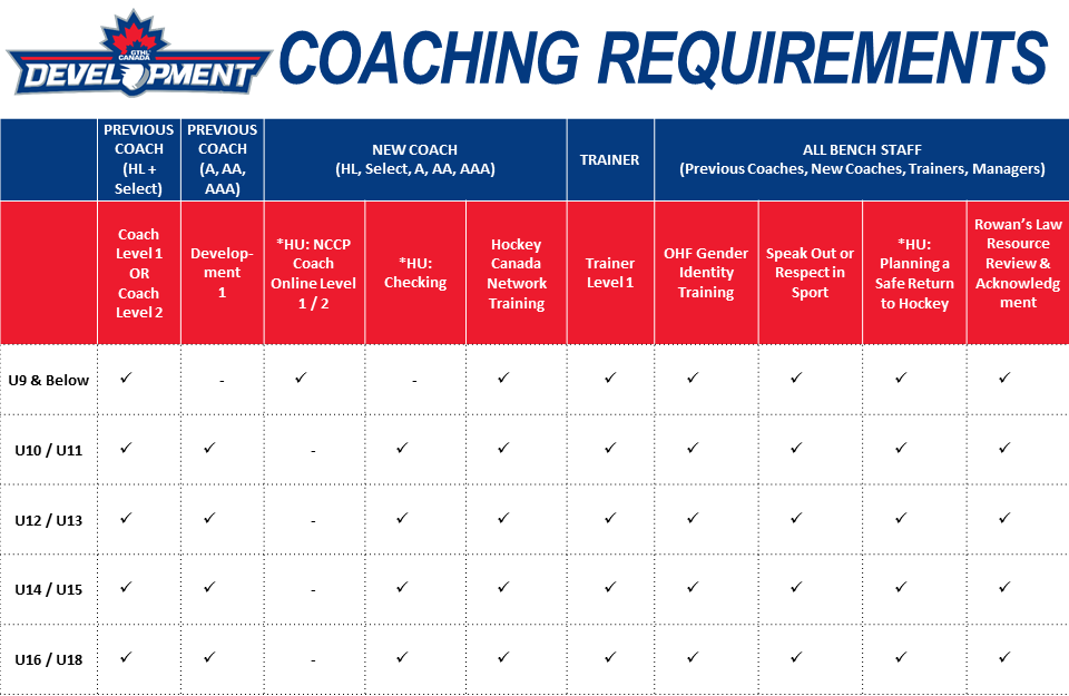 Coach Requirements 2020-21v5